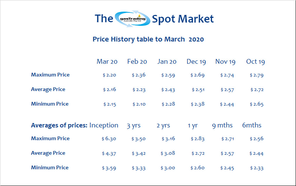-Price-History-Table-March20