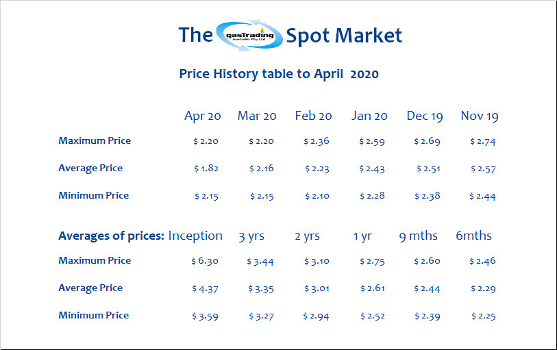 -Price-History-Table-April20a