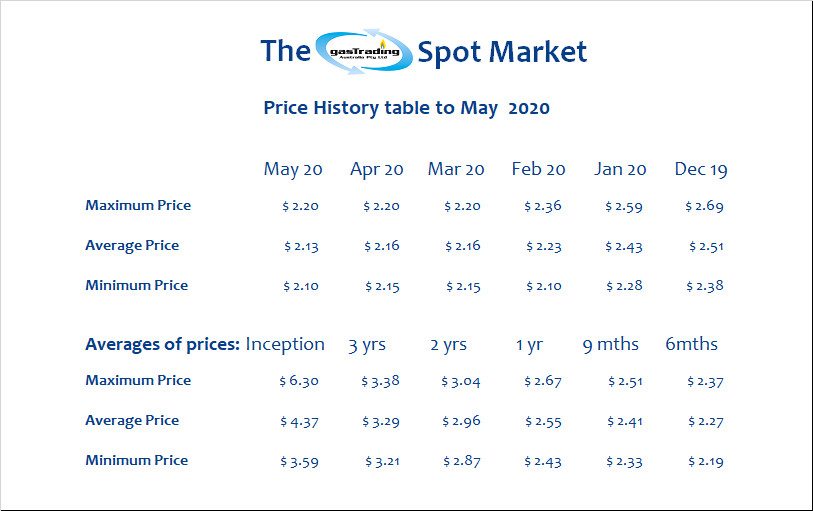 -Price-History-Table-May20